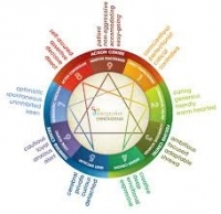 Childhood patterns of the Enneagram